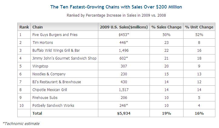 Technomic Ten Fastest Growing Chains